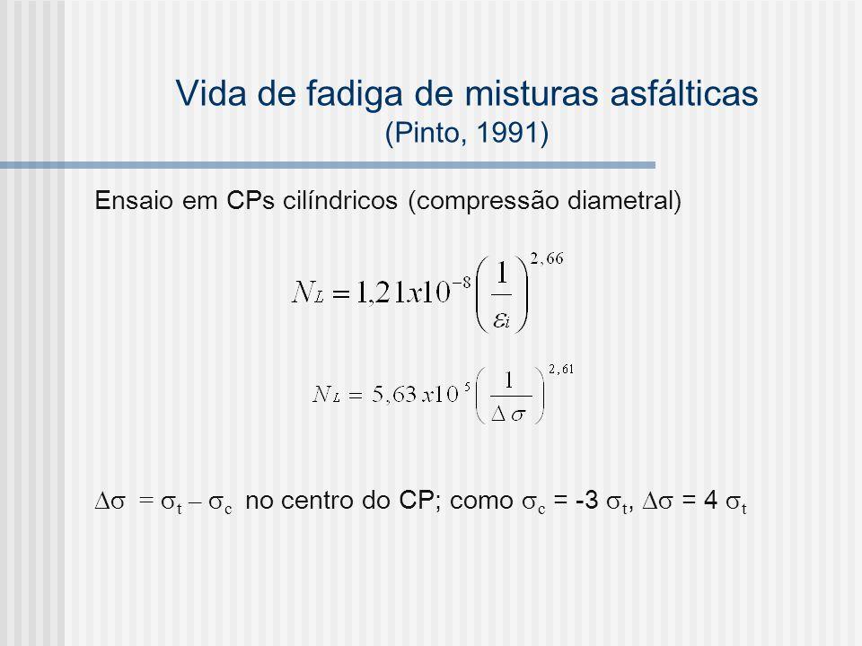 Vida de fadiga de misturas asfálticas (Pinto, 1991) Ensaio em CPs cilíndricos (compressão diametral) = t – c no centro do CP; como c = -3 t, = 4 t