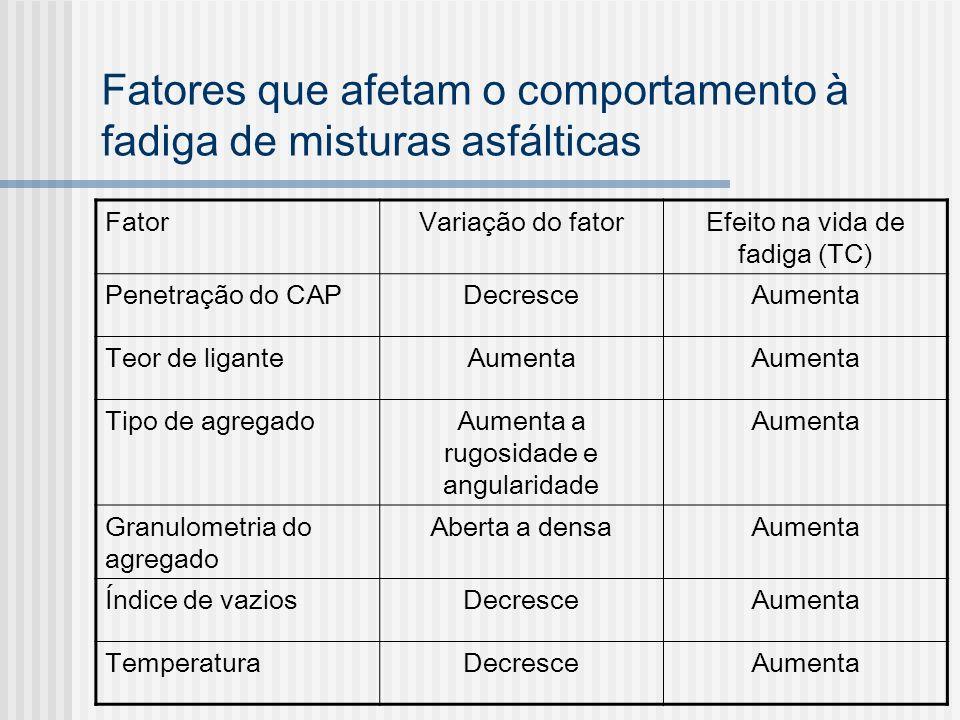 Fatores que afetam o comportamento à fadiga de misturas asfálticas FatorVariação do fatorEfeito na vida de fadiga (TC) Penetração do CAPDecresceAument