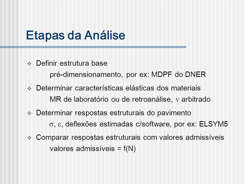 Etapas da Análise Definir estrutura base pré-dimensionamento, por ex: MDPF do DNER Determinar características elásticas dos materiais MR de laboratóri