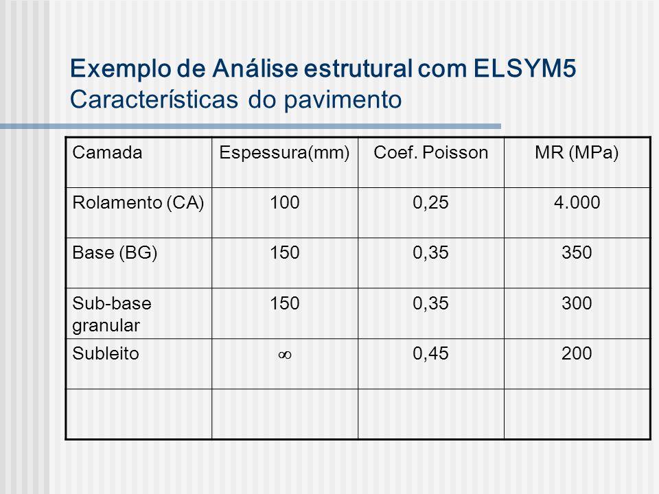 Exemplo de Análise estrutural com ELSYM5 Características do pavimento CamadaEspessura(mm)Coef. PoissonMR (MPa) Rolamento (CA)1000,254.000 Base (BG)150