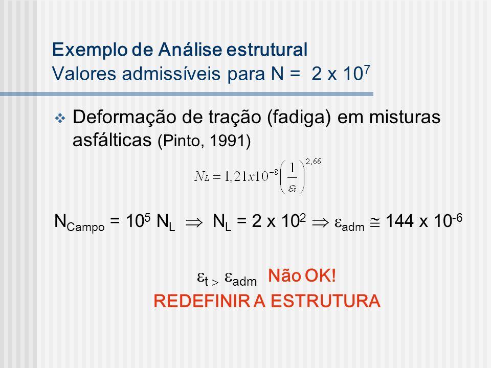 Exemplo de Análise estrutural Valores admissíveis para N = 2 x 10 7 Deformação de tração (fadiga) em misturas asfálticas (Pinto, 1991) N Campo = 10 5