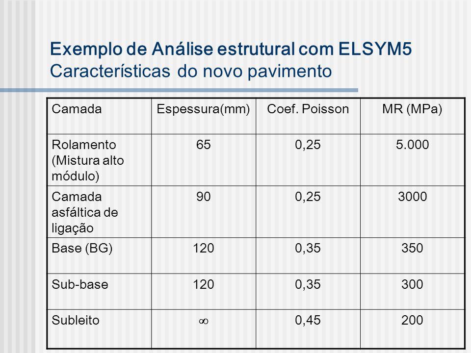 Exemplo de Análise estrutural com ELSYM5 Características do novo pavimento CamadaEspessura(mm)Coef. PoissonMR (MPa) Rolamento (Mistura alto módulo) 65