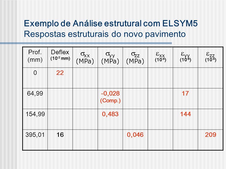 Exemplo de Análise estrutural com ELSYM5 Respostas estruturais do novo pavimento Prof. (mm) Deflex (10 -2 mm) xx (MPa) yy (MPa) zz (MPa) xx (10 -6 ) y