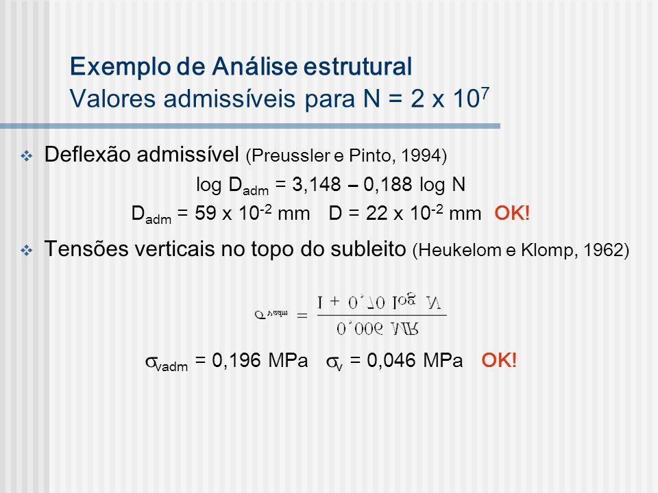 Exemplo de Análise estrutural Valores admissíveis para N = 2 x 10 7 Deflexão admissível (Preussler e Pinto, 1994) log D adm = 3,148 – 0,188 log N D ad