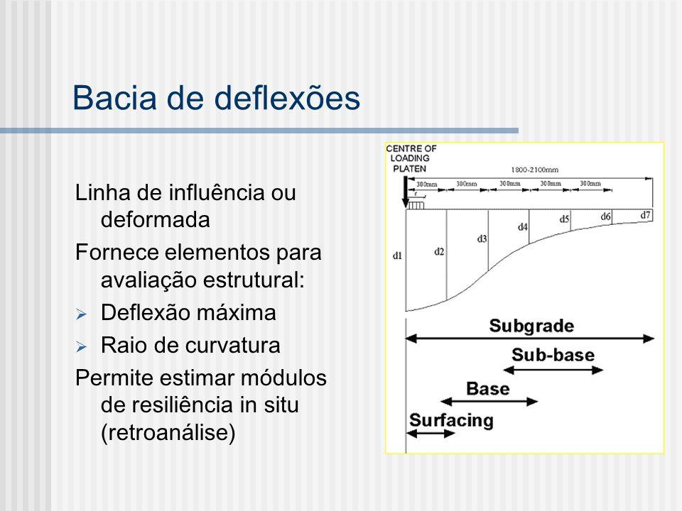 Bacia de deflexões Linha de influência ou deformada Fornece elementos para avaliação estrutural: Deflexão máxima Raio de curvatura Permite estimar mód