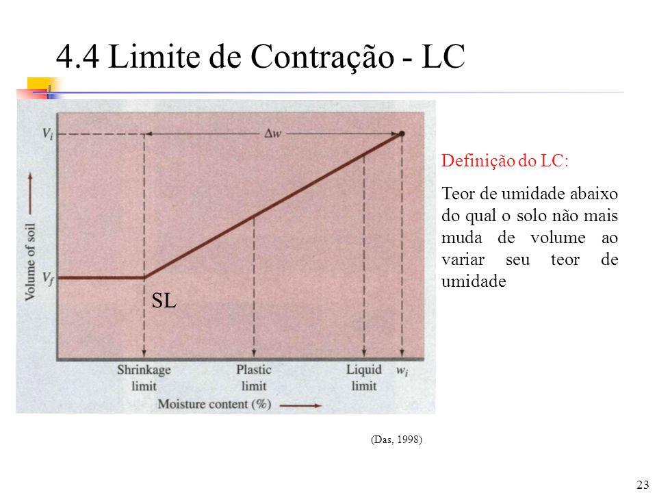 23 4.4 Limite de Contração - LC Definição do LC: Teor de umidade abaixo do qual o solo não mais muda de volume ao variar seu teor de umidade (Das, 199
