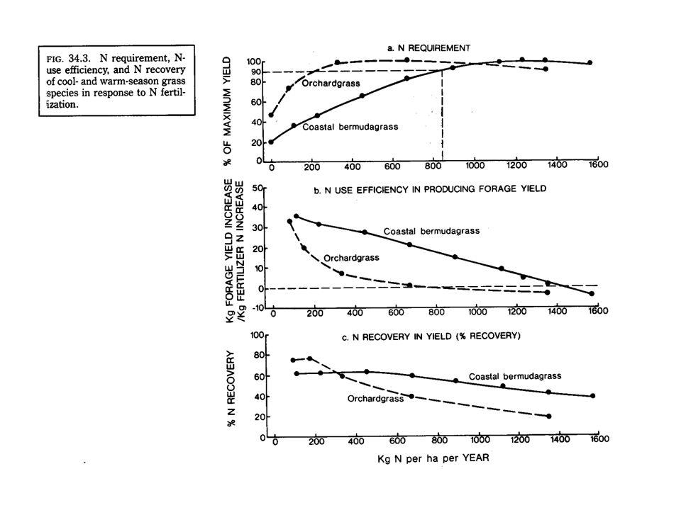 Resposta de gramíneas tropicais ao N Gomide (1989)