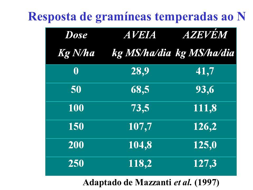 Efeito da adubação nitrogenada no acúmulo de MS e precocidade do azevém (Mazzanti et al, 1997)