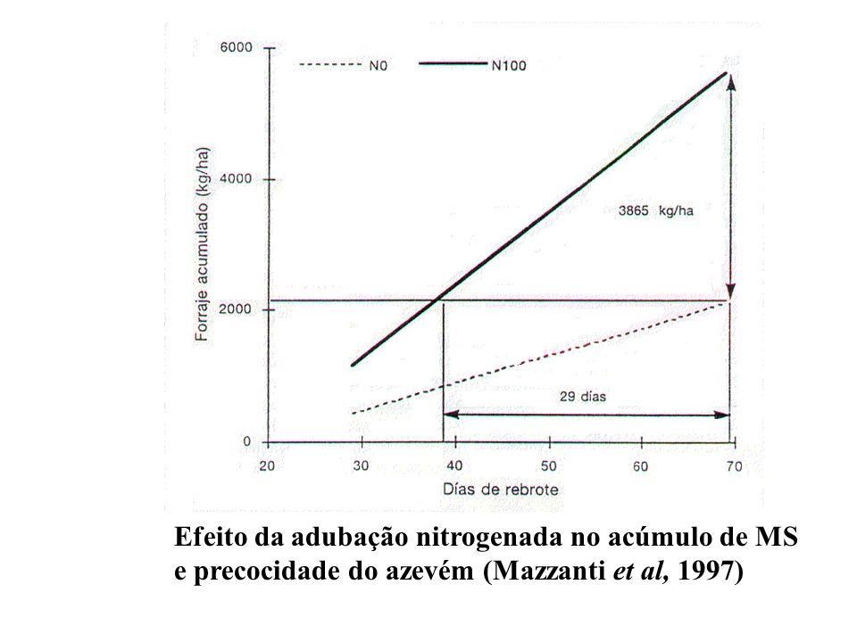 Zinco –Maior disponibilidade em pH < 5,5 –Baixas temperaturas e excesso de chuvas diminuem sua disponibilidade –Zn fortemente adsorvido pelos colóides do solo –Altos teores de P reduzem sua disponibilidade –Solos com altos teores de M.O - complexação Molibdênio –Adubos fosfatados aumentam sua disponibilidade, sulfato reduz absorção –Solos ácidos – reação com Fe e Al –Excesso é tóxico para animais - interfere no metabolismo do Cu –Deficiência em solos orgânicos e muito lavados –Importante na fixação do N por bactérias Manganês –Altos teores de M.O e alto pH – complexos solúveis –Altos teores de Ca, Mg e Fe –Má drenagem Análise do solo e foliar Interação com outros elementos principalmente os macronutrientes