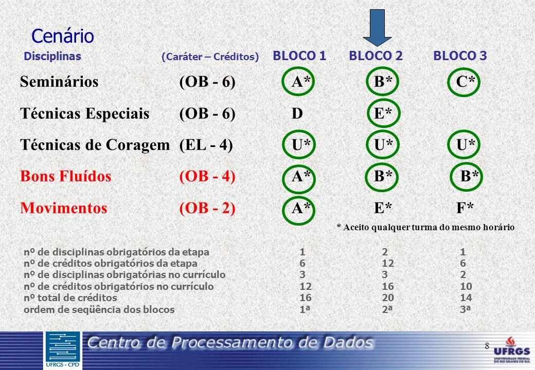 8 Seminários(OB - 6)A*B*C* Técnicas Especiais(OB - 6)DE* Técnicas de Coragem (EL - 4)U*U*U* Bons Fluídos (OB - 4) A* B* B* Movimentos (OB - 2)A*E*F* * Aceito qualquer turma do mesmo horário Cenário Disciplinas (Caráter – Créditos) BLOCO 1 BLOCO 2 BLOCO 3 nº de disciplinas obrigatórios da etapa121 nº de créditos obrigatórios da etapa6126 nº de disciplinas obrigatórias no currículo332 nº de créditos obrigatórios no currículo121610 nº total de créditos162014 ordem de seqüência dos blocos1ª2ª3ª