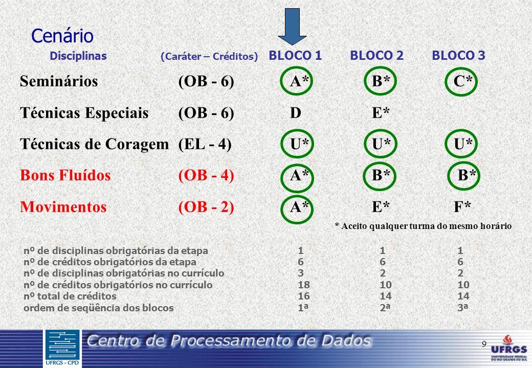 9 Seminários(OB - 6)A*B*C* Técnicas Especiais(OB - 6)DE* Técnicas de Coragem (EL - 4)U*U*U* Bons Fluídos (OB - 4) A* B* B* Movimentos (OB - 2)A*E*F* * Aceito qualquer turma do mesmo horário Cenário Disciplinas (Caráter – Créditos) BLOCO 1BLOCO 2BLOCO 3 nº de disciplinas obrigatórias da etapa111 nº de créditos obrigatórios da etapa666 nº de disciplinas obrigatórias no currículo322 nº de créditos obrigatórios no currículo181010 nº total de créditos161414 ordem de seqüência dos blocos1ª2ª3ª