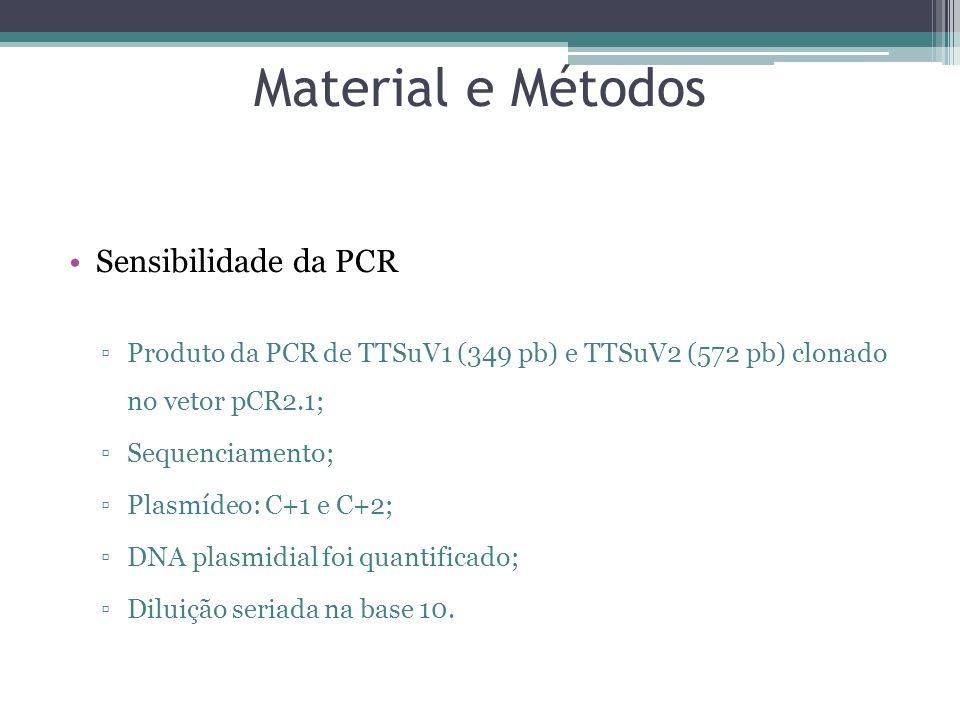 Material e Métodos Sensibilidade da PCR Produto da PCR de TTSuV1 (349 pb) e TTSuV2 (572 pb) clonado no vetor pCR2.1; Sequenciamento; Plasmídeo: C+1 e