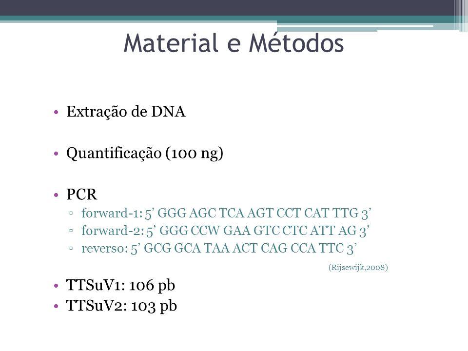 Material e Métodos Extração de DNA Quantificação (100 ng) PCR forward-1: 5 GGG AGC TCA AGT CCT CAT TTG 3 forward-2: 5 GGG CCW GAA GTC CTC ATT AG 3 rev