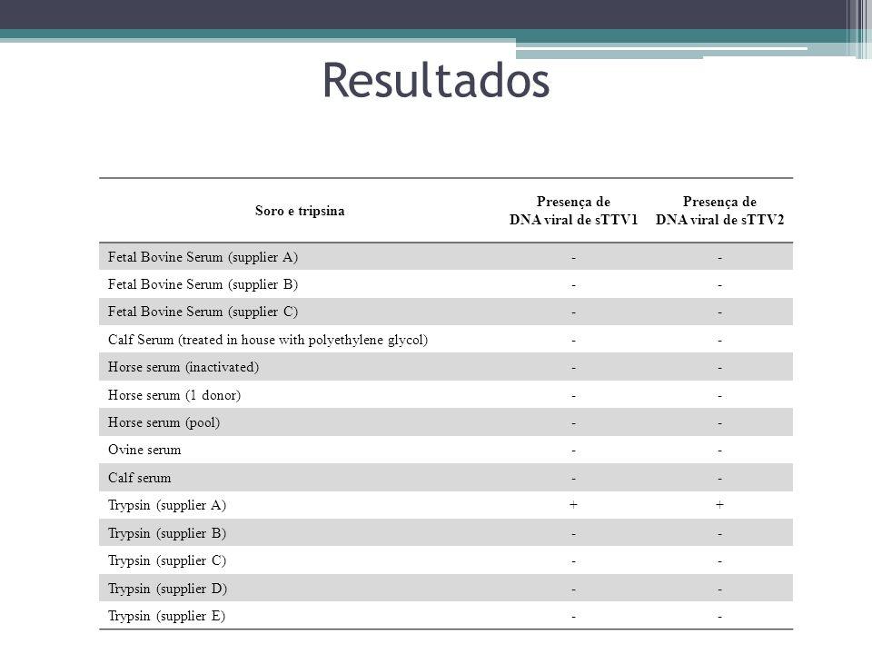 Resultados Soro e tripsina Presença de DNA viral de sTTV1 Presença de DNA viral de sTTV2 Fetal Bovine Serum (supplier A)-- Fetal Bovine Serum (supplie