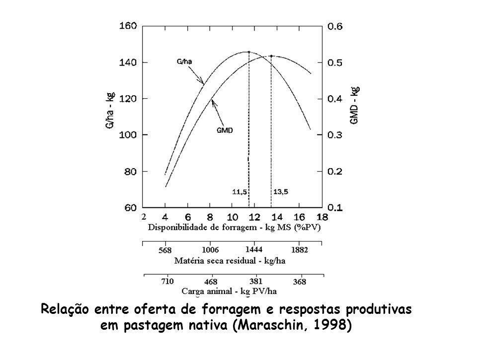 Relação entre oferta de forragem e respostas produtivas em pastagem nativa (Maraschin, 1998)