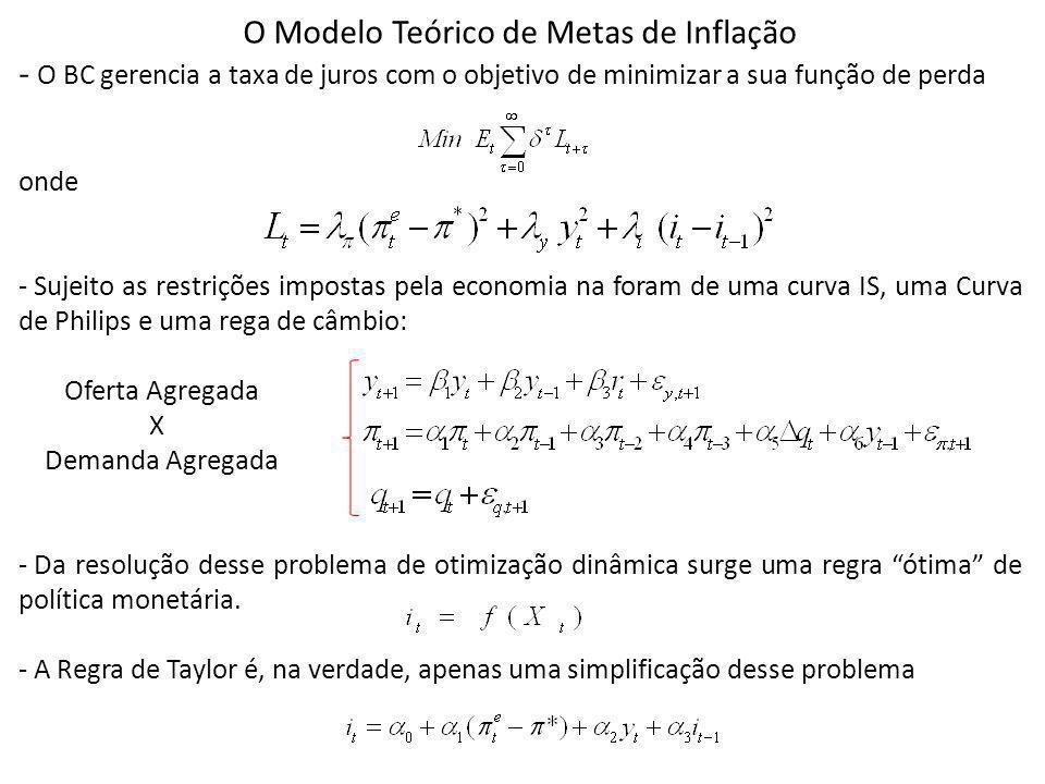 O Modelo Teórico de Metas de Inflação - O BC gerencia a taxa de juros com o objetivo de minimizar a sua função de perda onde - Sujeito as restrições i