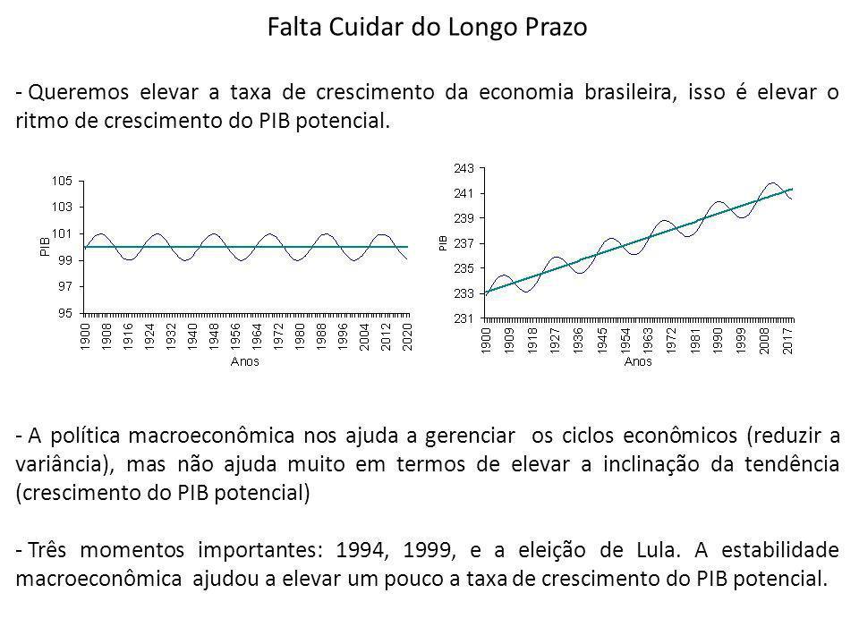 Falta Cuidar do Longo Prazo - Queremos elevar a taxa de crescimento da economia brasileira, isso é elevar o ritmo de crescimento do PIB potencial. - A