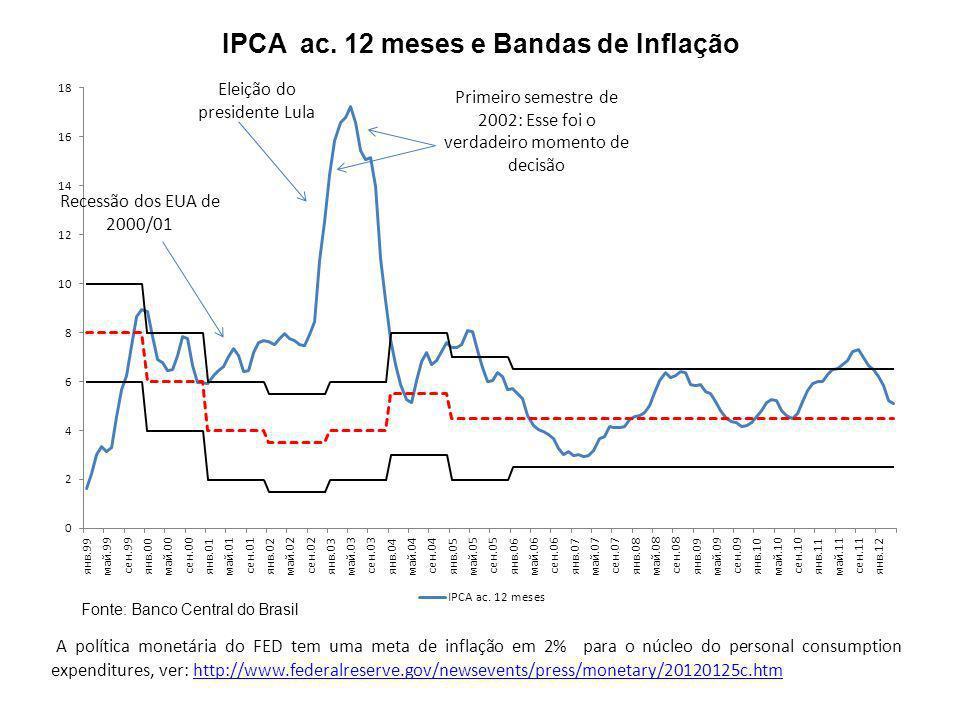 IPCA ac. 12 meses e Bandas de Inflação Fonte: Banco Central do Brasil A política monetária do FED tem uma meta de inflação em 2% para o núcleo do pers