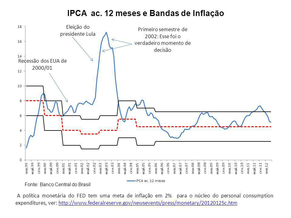 Superávit Primário – (% do PIB) Fonte: Banco Central do Brasil