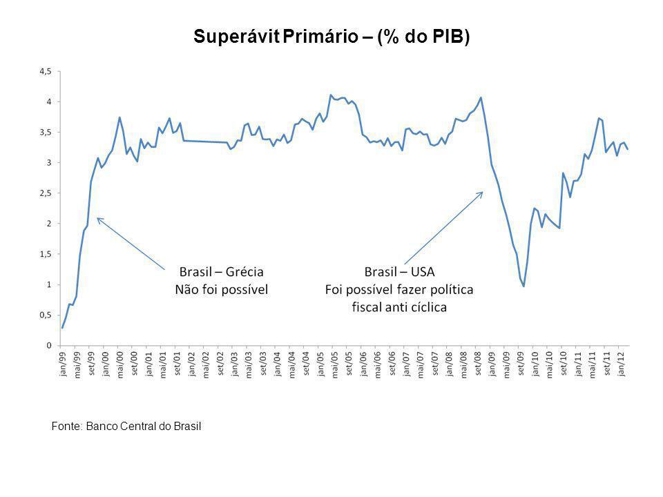 Câmbio Nominal R$/US$ Fonte: Banco Central do Brasil Recessão dos EUA de 2000/01