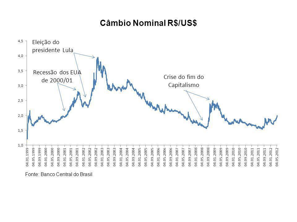 Câmbio Real R$/US$ Fonte: Banco Central do Brasil e Federal Reserve Bank of St.