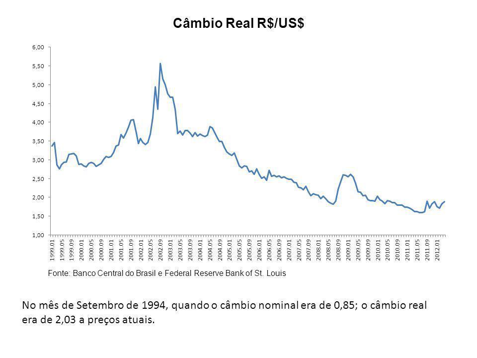 Taxa Selic Nominal Fonte: Banco Central do Brasil Redução paulatina da taxa de juros nominal: a cada ciclo de elevação o pico é menor que o pico anterior, a cada ciclo de afrouxamento monetário o vale é mais baixo que o vale anterior