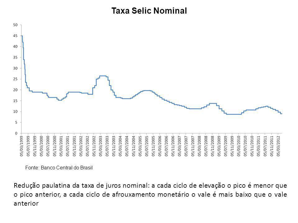 Taxa Selic Real Fonte: Banco Central do Brasil Ao longo do período o juro real foi declinante, mas com diferentes intensidades Fase de conquista da credibilidade do sistema de metas de inflação Fase de colheita dos ganhos de credibilidade: juros reais decrescentes