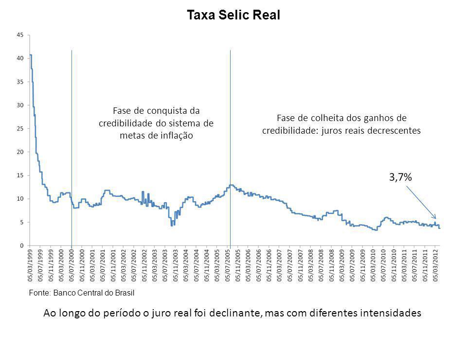 Taxa de Crescimento do PIB Acumulado em 4 Trimestres Fonte: Banco Central do Brasil -O arranjo atual de política econômica foi bom para gerenciamento macro de curto prazo mas não foi capaz de mudar substancialmente o nosso ritmo de crescimento econômico - Se levar em conta os anos 80 a elevação da taxa média de crescimento é um pouco maior Metas de Inflação