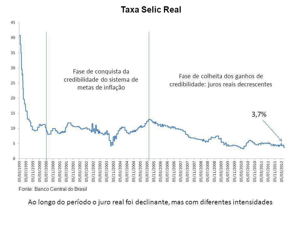 Taxa Selic Real Fonte: Banco Central do Brasil Ao longo do período o juro real foi declinante, mas com diferentes intensidades Fase de conquista da cr