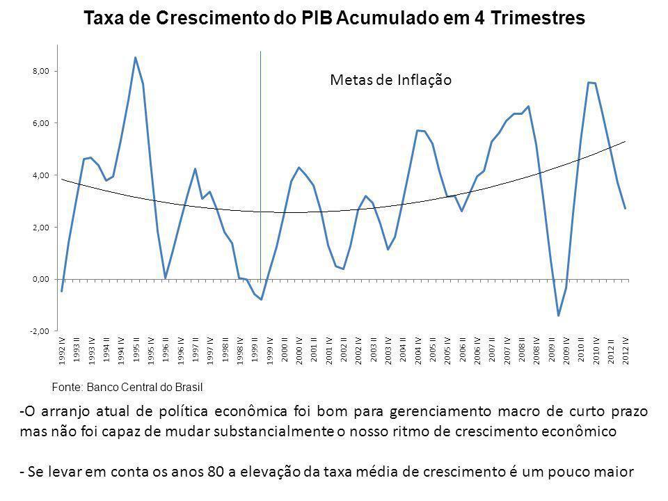 Taxa de Crescimento do PIB Acumulado em 4 Trimestres Fonte: Banco Central do Brasil -O arranjo atual de política econômica foi bom para gerenciamento