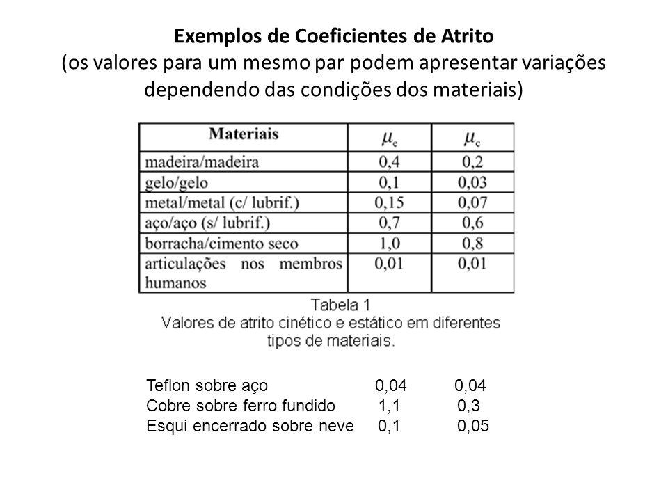 Exemplos de Coeficientes de Atrito (os valores para um mesmo par podem apresentar variações dependendo das condições dos materiais) Teflon sobre aço 0