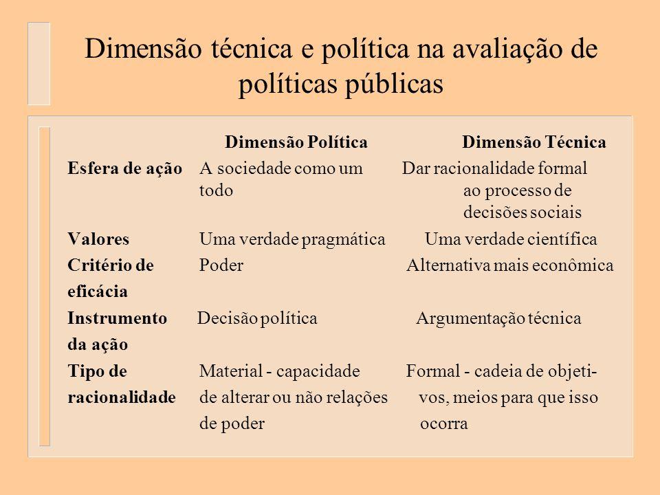 Dimensão técnica e política na avaliação de políticas públicas Dimensão Política Dimensão Técnica Esfera de açãoA sociedade como um Dar racionalidade