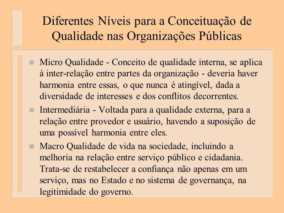 Diferentes Níveis para a Conceituação de Qualidade nas Organizações Públicas n Micro Qualidade - Conceito de qualidade interna, se aplica à inter-rela
