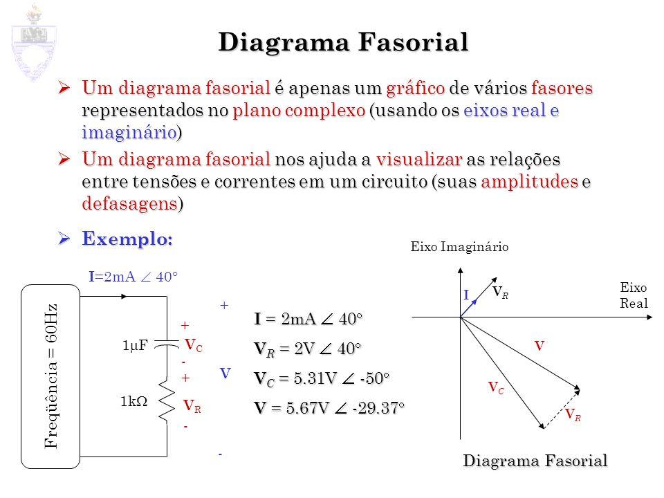 Diagrama Fasorial Um diagrama fasorial é apenas um gráfico de vários fasores representados no plano complexo (usando os eixos real e imaginário) Um di