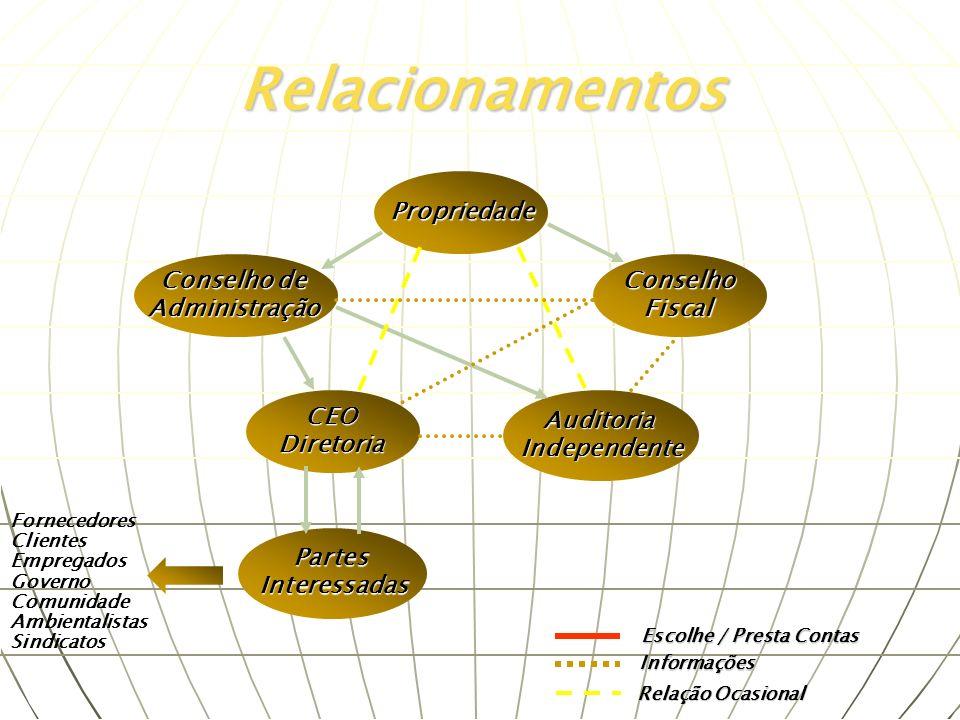 Propriedade ConselhoFiscal AuditoriaIndependente Conselho de Administração CEODiretoria PartesInteressadas Relacionamentos Fornecedores Clientes Empre