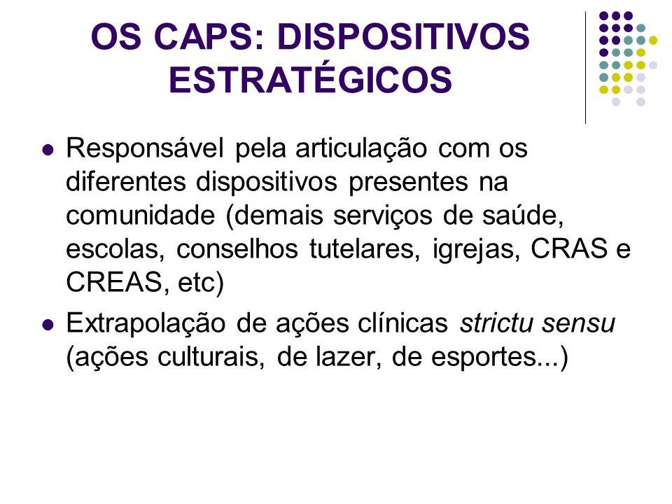 OS CAPS: DISPOSITIVOS ESTRATÉGICOS Responsável pela articulação com os diferentes dispositivos presentes na comunidade (demais serviços de saúde, esco