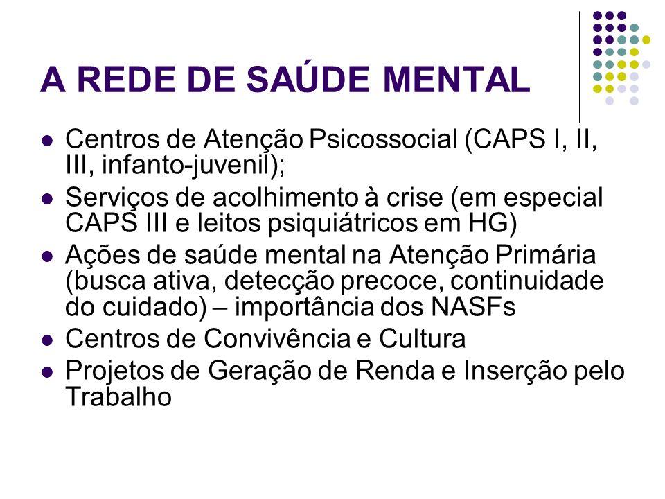 A REDE DE SAÚDE MENTAL Centros de Atenção Psicossocial (CAPS I, II, III, infanto-juvenil); Serviços de acolhimento à crise (em especial CAPS III e lei