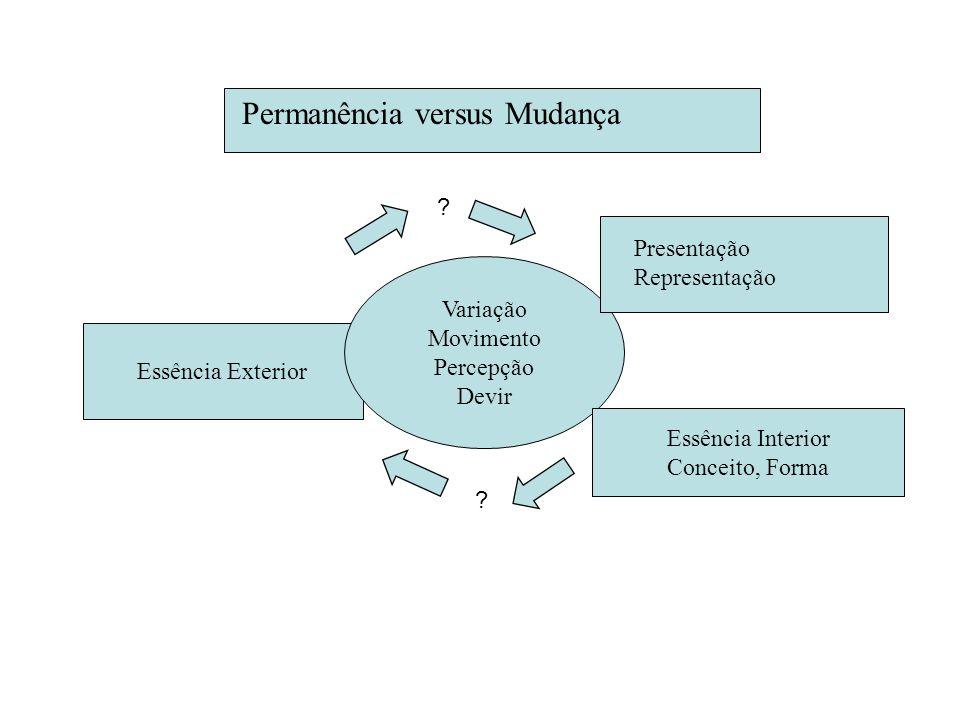 Essência Exterior Variação Movimento Percepção Devir Essência Interior Conceito, Forma Presentação Representação Permanência versus Mudança ? ?