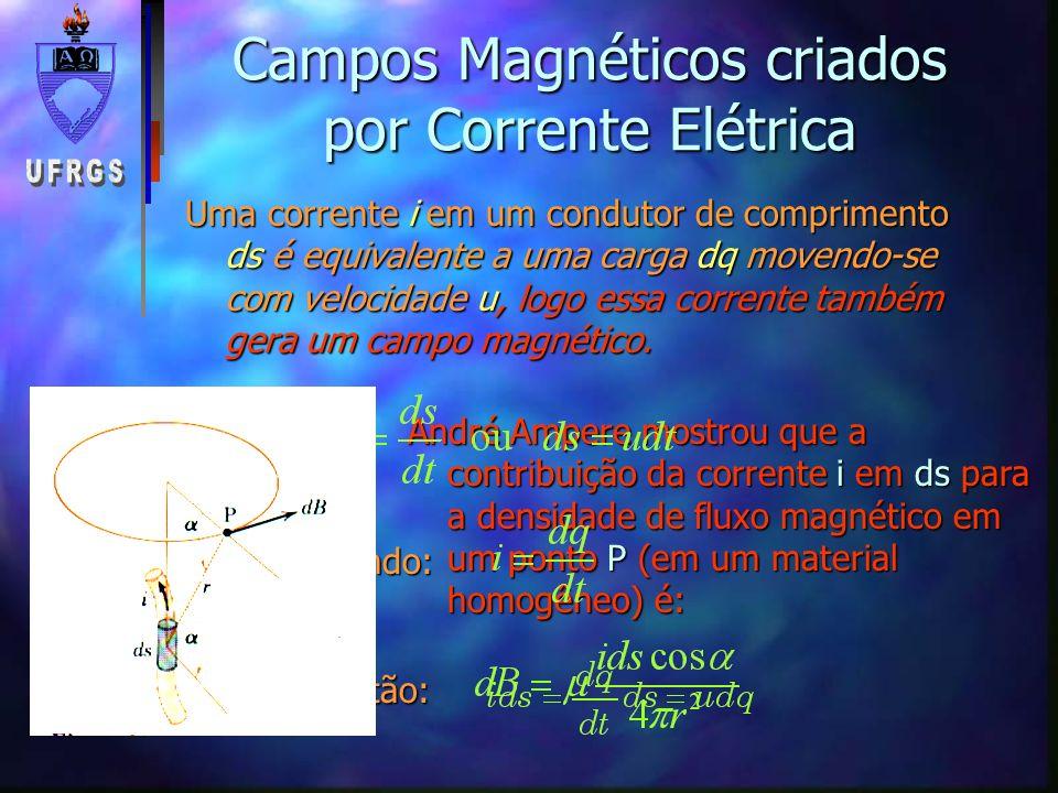 André Ampere mostrou que a contribuição da corrente i em ds para a densidade de fluxo magnético em um ponto P (em um material homogêneo) é: Campos Mag