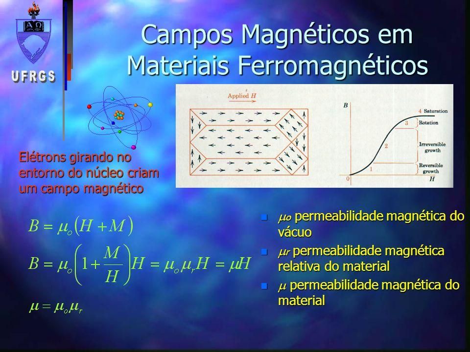 Campos Magnéticos em Materiais Ferromagnéticos n o permeabilidade magnética do vácuo n r permeabilidade magnética relativa do material n permeabilidad