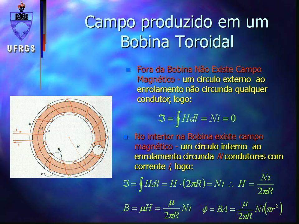 Campo produzido em um Bobina Toroidal n Fora da Bobina Não Existe Campo Magnético - um circulo externo ao enrolamento não circunda qualquer condutor,
