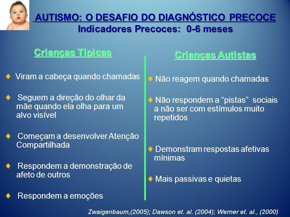 AUTISMO: O DESAFIO DO DIAGNÓSTICO PRECOCE Indicadores Precoces: 0-6 meses Crianças Típicas Viram a cabeça quando chamadas Seguem a direção do olhar da