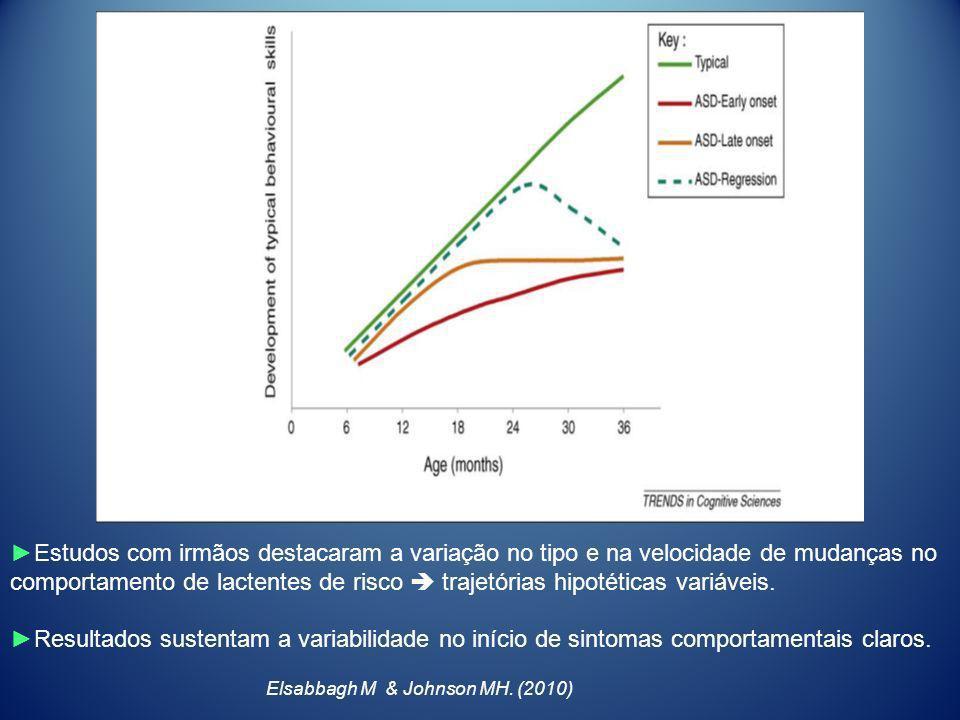 Estudos com irmãos destacaram a variação no tipo e na velocidade de mudanças no comportamento de lactentes de risco trajetórias hipotéticas variáveis.