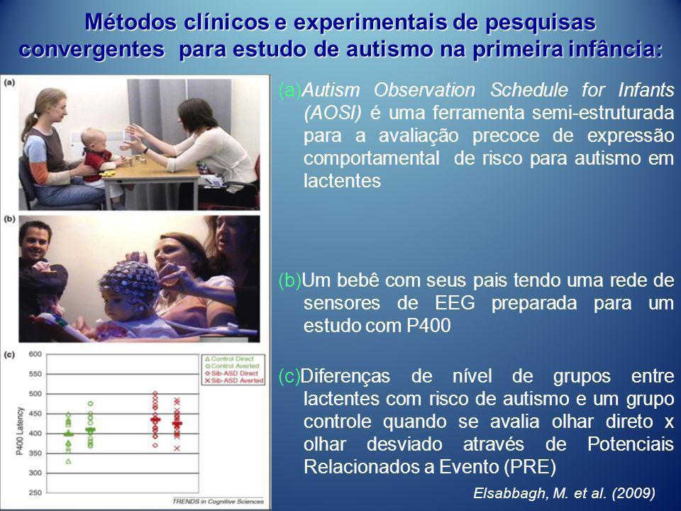 Métodos clínicos e experimentais de pesquisas convergentes para estudo de autismo na primeira infância: (a)Autism Observation Schedule for Infants (AO