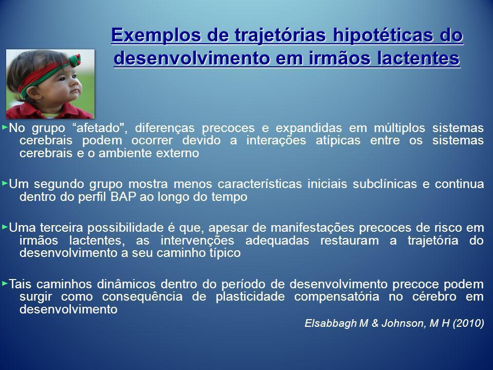 Exemplos de trajetórias hipotéticas do desenvolvimento em irmãos lactentes No grupo afetado