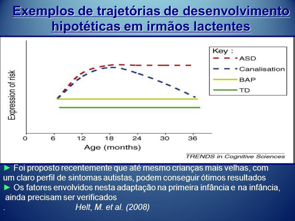 Exemplos de trajetórias de desenvolvimento hipotéticas em irmãos lactentes Foi proposto recentemente que até mesmo crianças mais velhas, com um claro