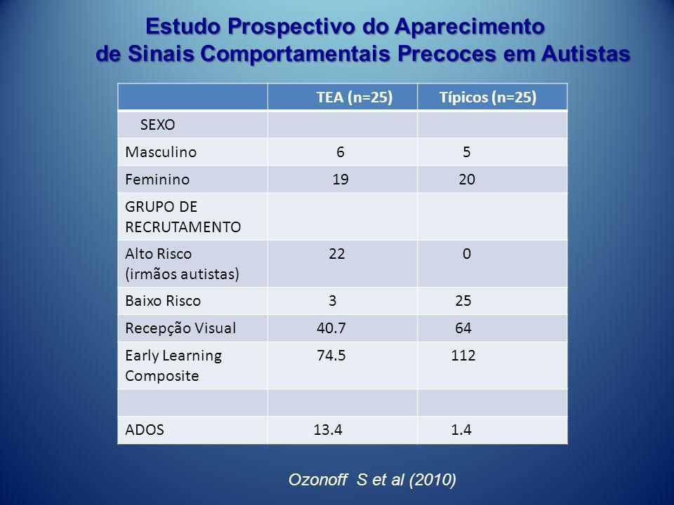 Trajetórias Estimadas para Linguagem Expressiva Ozonoff et al, JAACAP March 2010 Estudo Prospectivo do Aparecimento Estudo Prospectivo do Aparecimento