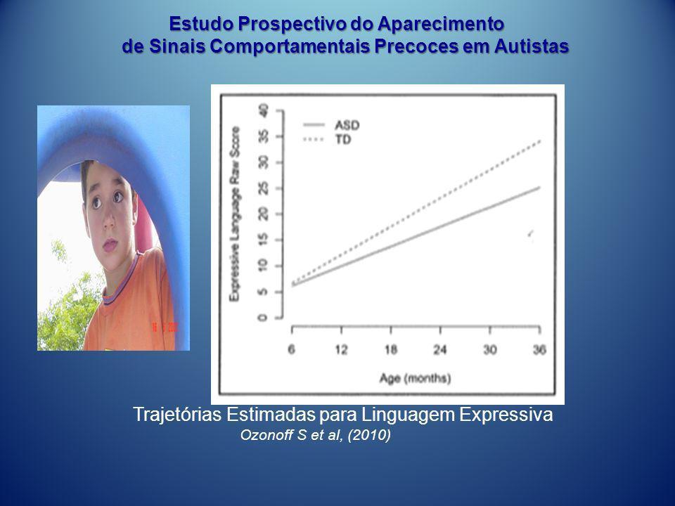 Trajetórias Estimadas para Linguagem Expressiva Ozonoff S et al, (2010) Estudo Prospectivo do Aparecimento Estudo Prospectivo do Aparecimento de Sinai