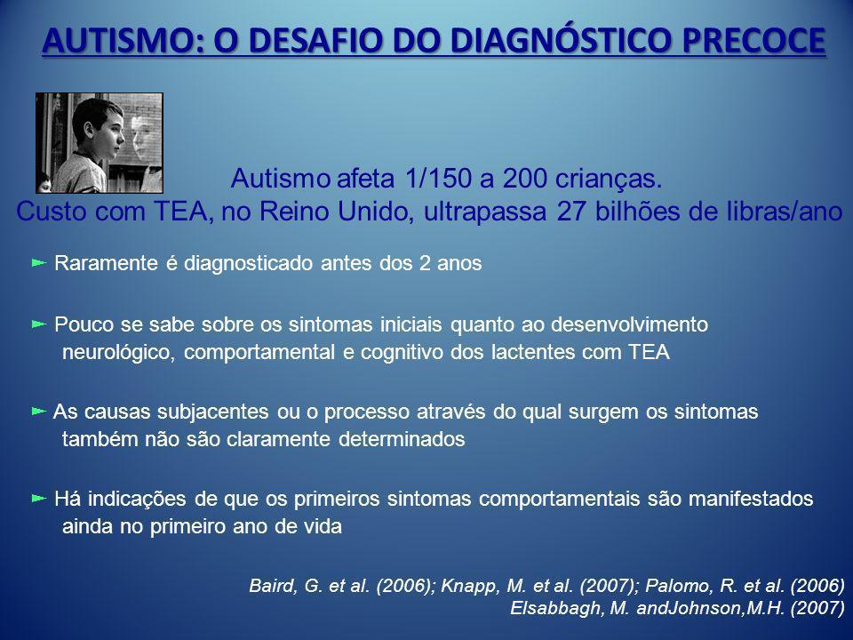 AUTISMO: O DESAFIO DO DIAGNÓSTICO PRECOCE Raramente é diagnosticado antes dos 2 anos Pouco se sabe sobre os sintomas iniciais quanto ao desenvolviment