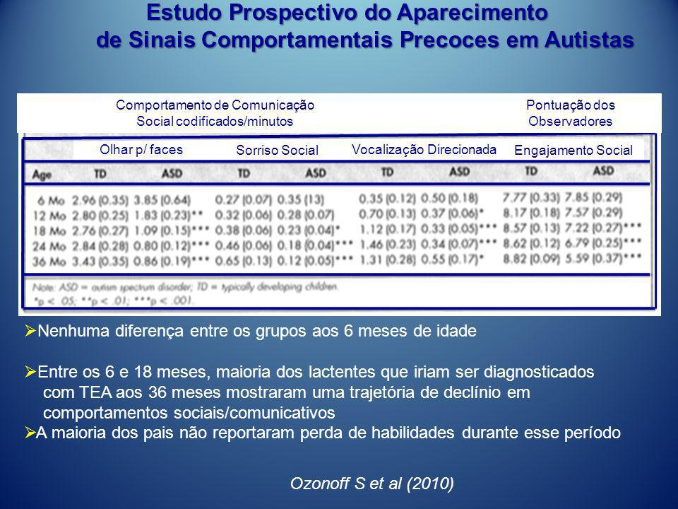 Estudo Prospectivo do Aparecimento Estudo Prospectivo do Aparecimento de Sinais Comportamentais Precoces em Autistas de Sinais Comportamentais Precoce